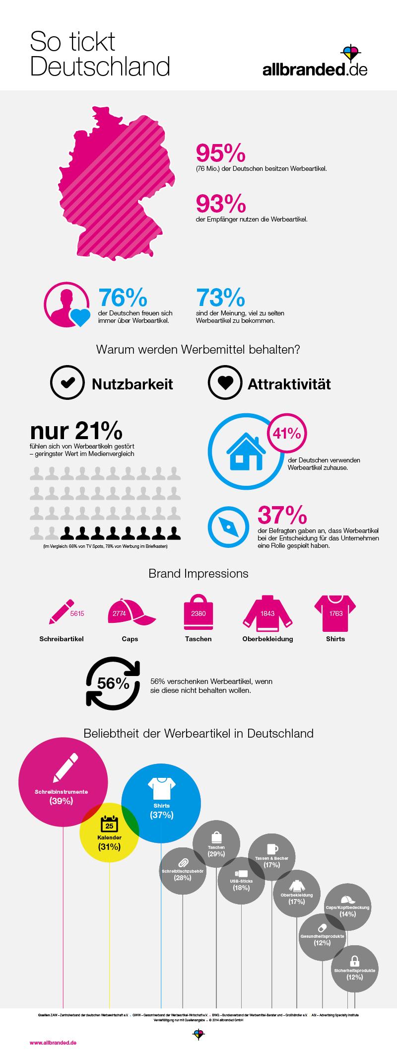 Infografik-Werbeartikel-So-tickt-Deutschland[1]