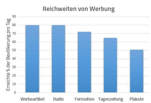 Reichweiten verschiedener Werbemedien (Quelle: https://de.bringmeback.com/Studie-zur-Wirkung-und-Reichweite-der-Werbeartikel)
